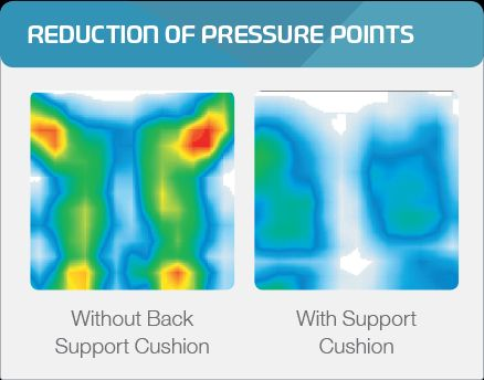 Systam wheelchair back support pressure point reduction