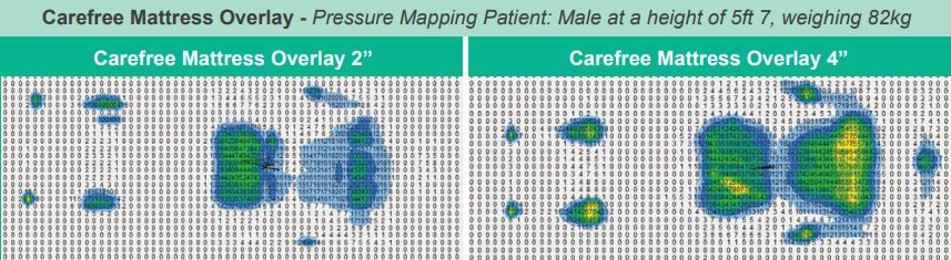 Pressure mapping carefree mattress overlay