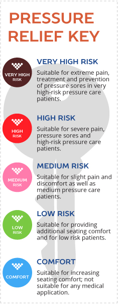 Hospital Beds Pressure Relief Risk Level Key